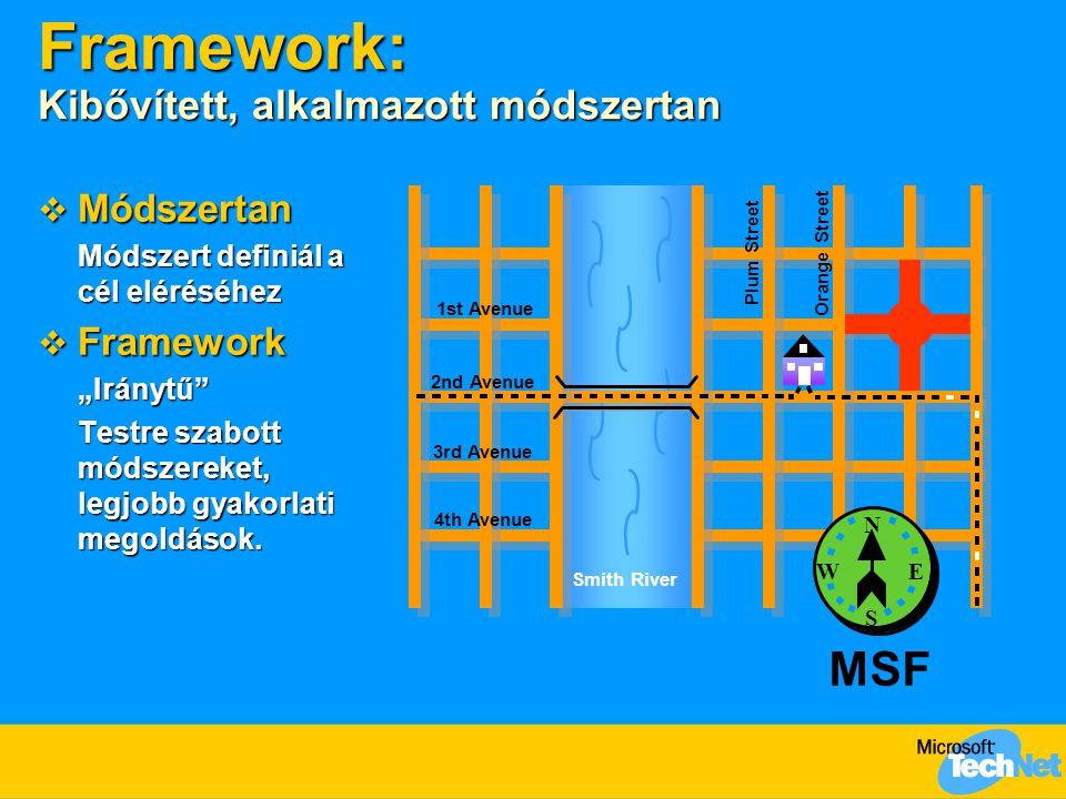 Framework: Kibővített, alkalmazott módszertan 1st Avenue Plum Street Orange Street..
