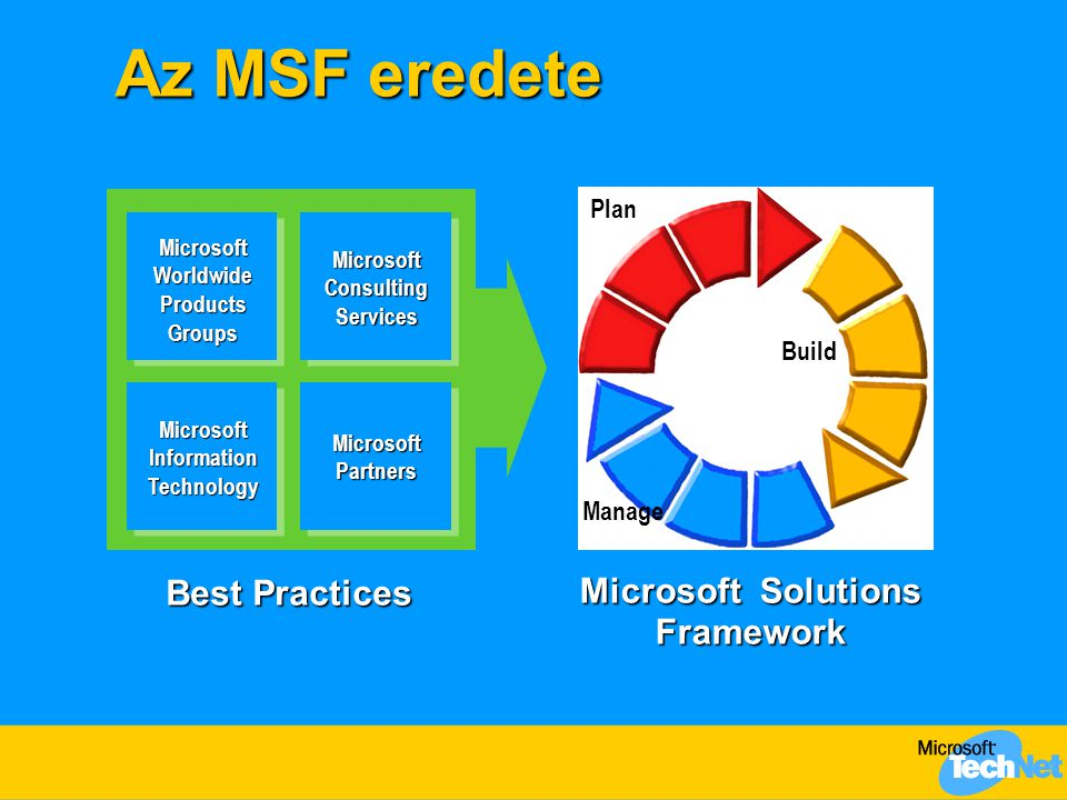 Az MSF eredete Microsoft Solutions Framework Microsoft Worldwide Products Groups MicrosoftInformationTechnology Microsoft Consulting Services Microsoft Partners Best Practices Plan Build Manage