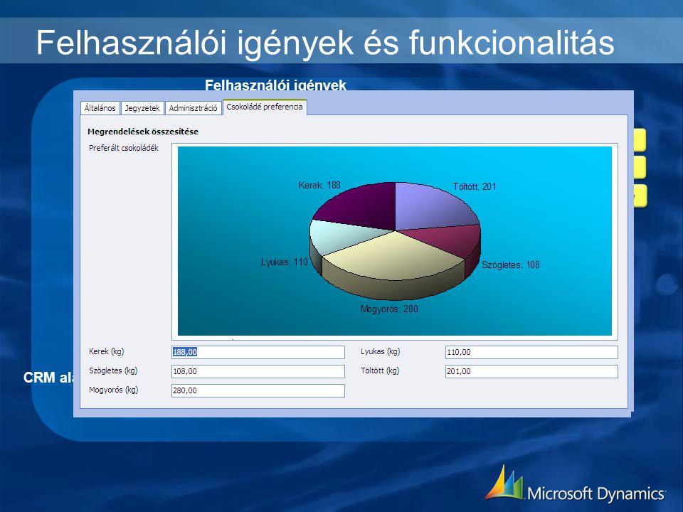 Felhasználói igények és funkcionalitás Felhasználói igények Egyedi fejlesztésű funkciók CRM alapfunkciók Funkcionalitás bővítése Folyamatok újratervez
