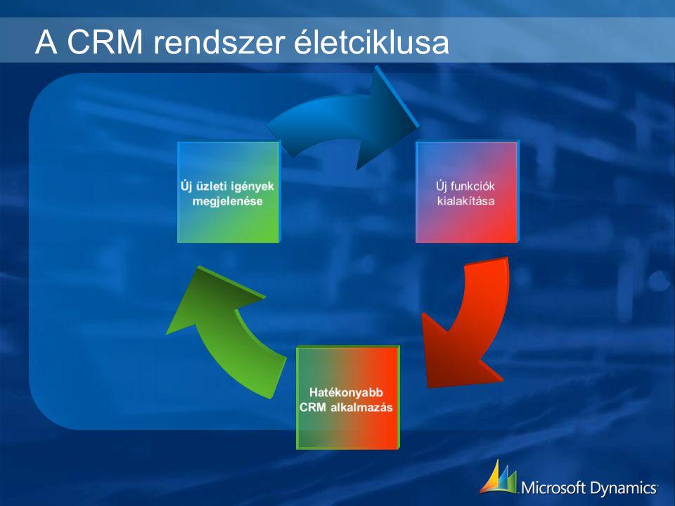 A CRM rendszer életciklusa Új funkciók kialakítása Hatékonyabb CRM alkalmazás Új üzleti igények megjelenése