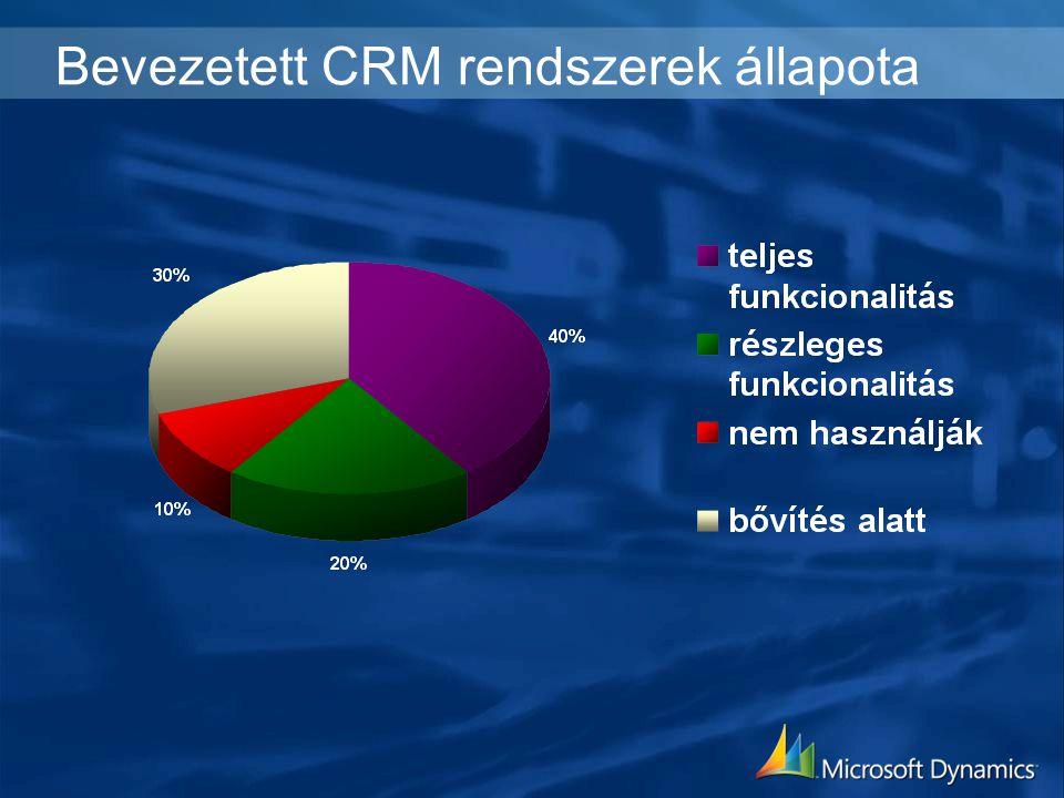 Bevezetett CRM rendszerek állapota