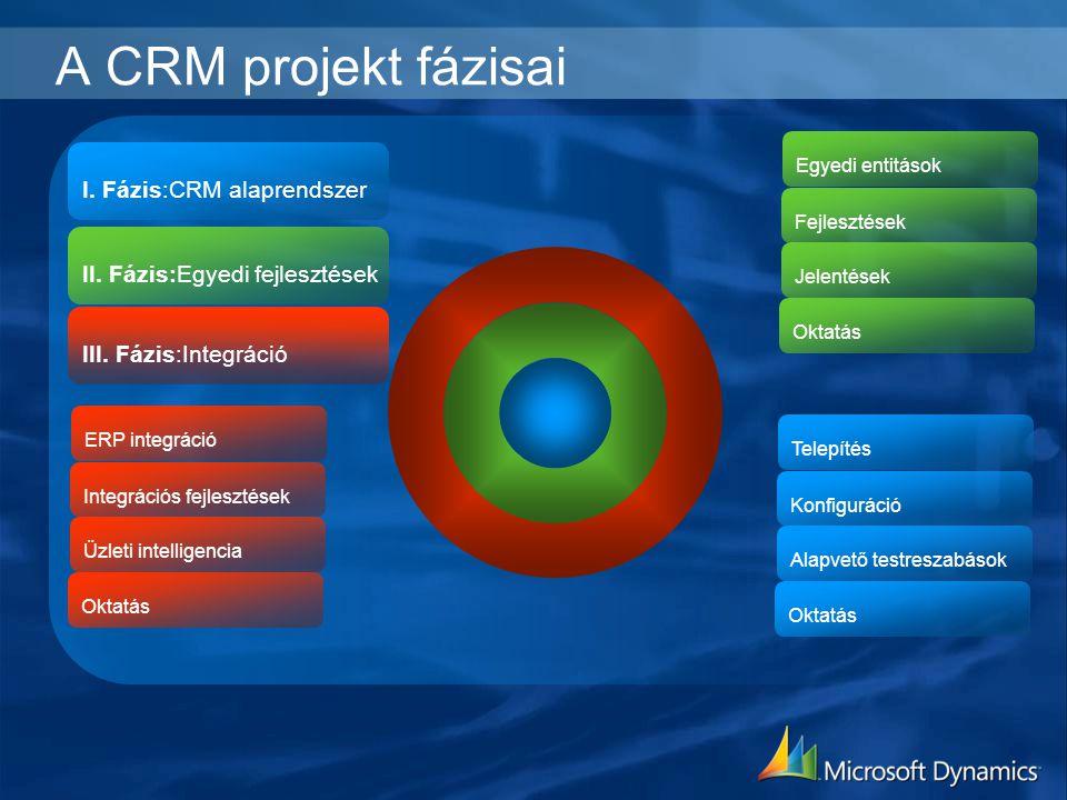 A CRM projekt fázisai I. Fázis:CRM alaprendszer II. Fázis:Egyedi fejlesztések III. Fázis:Integráció Telepítés Konfiguráció Alapvető testreszabások Okt