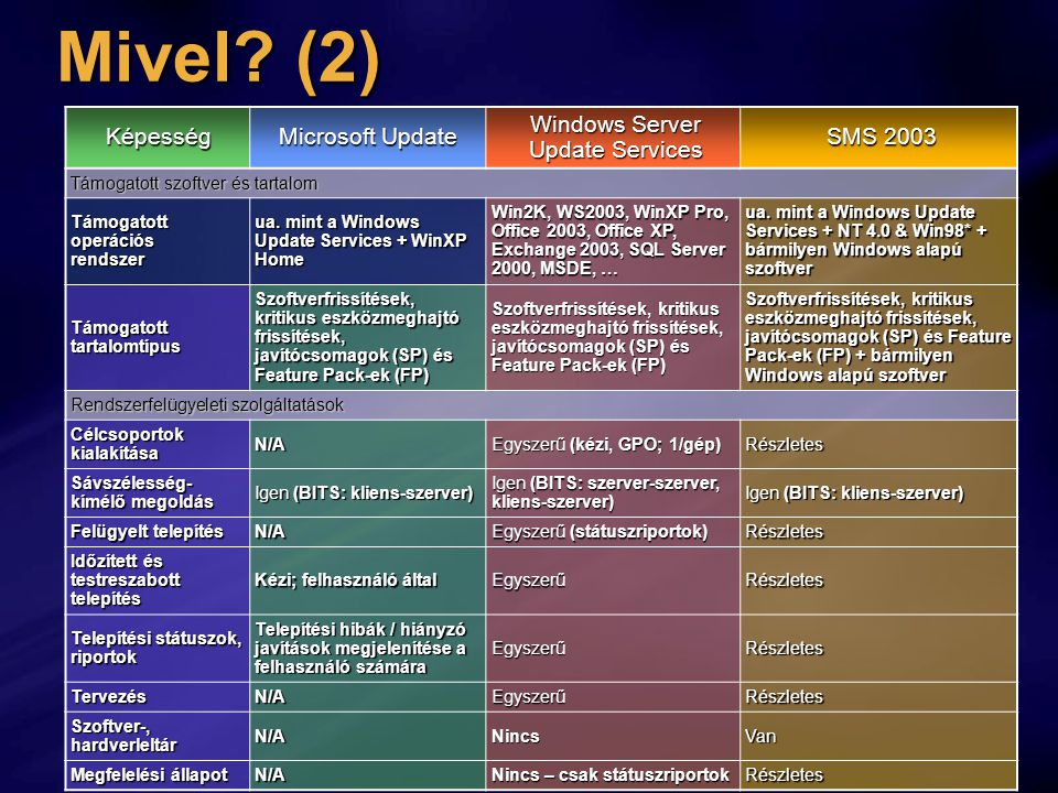 Mivel? (2) Képesség Microsoft Update Windows Server Update Services SMS 2003 Támogatott szoftver és tartalom Támogatott operációs rendszer ua. mint a