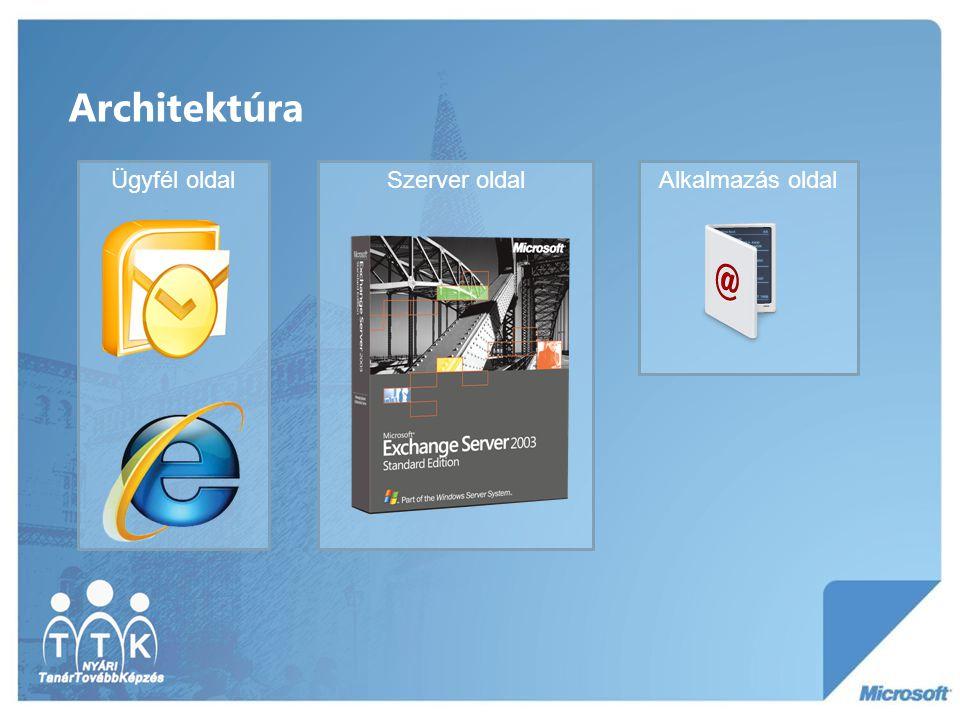 Architektúra Ügyfél oldalSzerver oldalAlkalmazás oldal