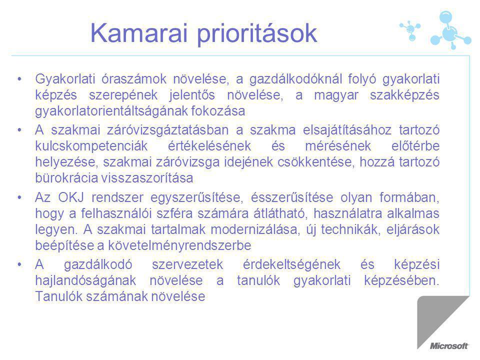 Kamarai prioritások Gyakorlati óraszámok növelése, a gazdálkodóknál folyó gyakorlati képzés szerepének jelentős növelése, a magyar szakképzés gyakorlatorientáltságának fokozása A szakmai záróvizsgáztatásban a szakma elsajátításához tartozó kulcskompetenciák értékelésének és mérésének előtérbe helyezése, szakmai záróvizsga idejének csökkentése, hozzá tartozó bürokrácia visszaszorítása Az OKJ rendszer egyszerűsítése, ésszerűsítése olyan formában, hogy a felhasználói szféra számára átlátható, használatra alkalmas legyen.