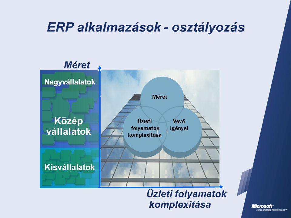 ERP alkalmazások - osztályozás Üzleti folyamatok komplexitása Kisvállalatok Közép vállalatok Nagyvállalatok Méret Kisvállalatok Közép vállalatok Nagyvállalatok Navision Axapta Navision Standard