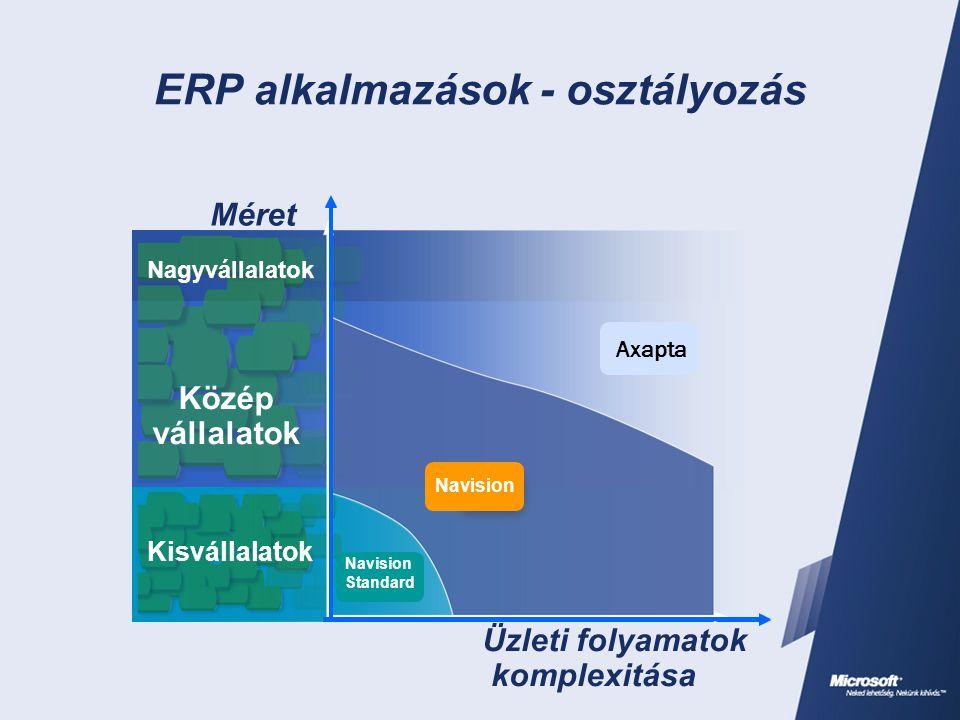 ERP alkalmazások - osztályozás Üzleti folyamatok komplexitása Kisvállalatok Közép vállalatok Nagyvállalatok Méret Kisvállalatok Közép vállalatok Nagyv