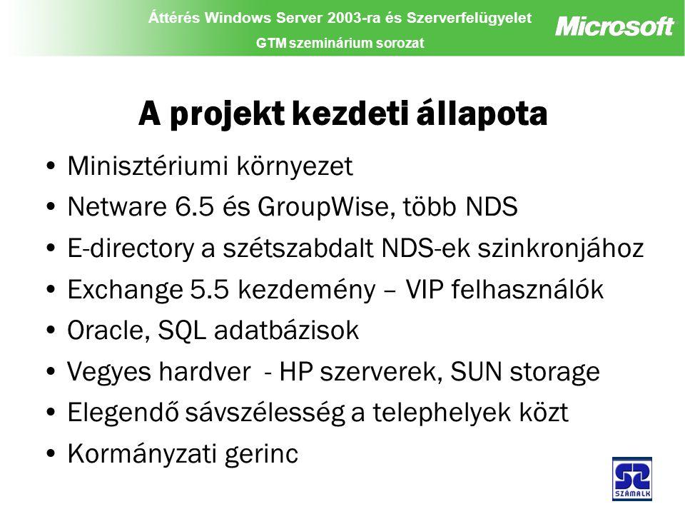 Áttérés Windows Server 2003-ra és Szerverfelügyelet GTM szeminárium sorozat A projekt kezdeti állapota Minisztériumi környezet Netware 6.5 és GroupWise, több NDS E-directory a szétszabdalt NDS-ek szinkronjához Exchange 5.5 kezdemény – VIP felhasználók Oracle, SQL adatbázisok Vegyes hardver - HP szerverek, SUN storage Elegendő sávszélesség a telephelyek közt Kormányzati gerinc