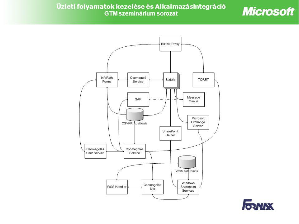 Üzleti folyamatok kezelése és Alkalmazásintegráció GTM szeminárium sorozat