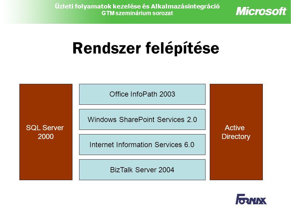 Üzleti folyamatok kezelése és Alkalmazásintegráció GTM szeminárium sorozat Rendszer felépítése BizTalk Server 2004 Windows SharePoint Services 2.0 Office InfoPath 2003 Active Directory SQL Server 2000 Internet Information Services 6.0