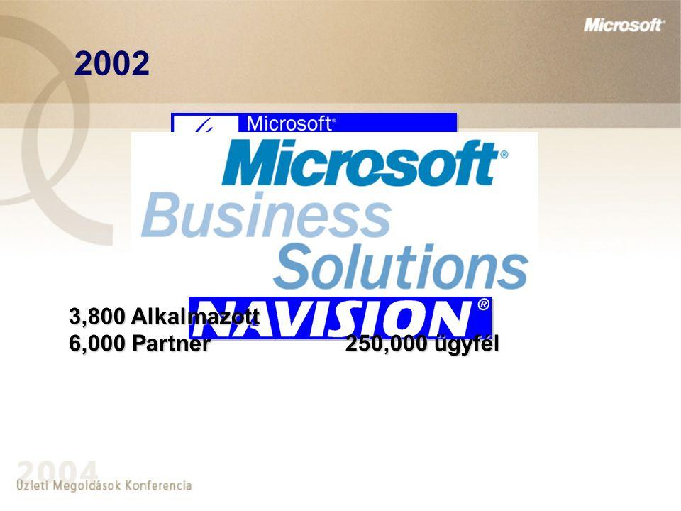 3,800 Alkalmazott 6,000 Partner250,000 ügyfél 2002
