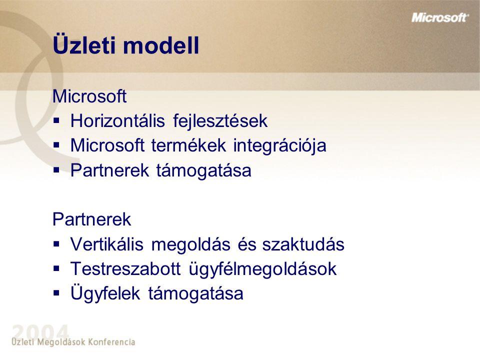 Üzleti modell Microsoft  Horizontális fejlesztések  Microsoft termékek integrációja  Partnerek támogatása Partnerek  Vertikális megoldás és szaktudás  Testreszabott ügyfélmegoldások  Ügyfelek támogatása
