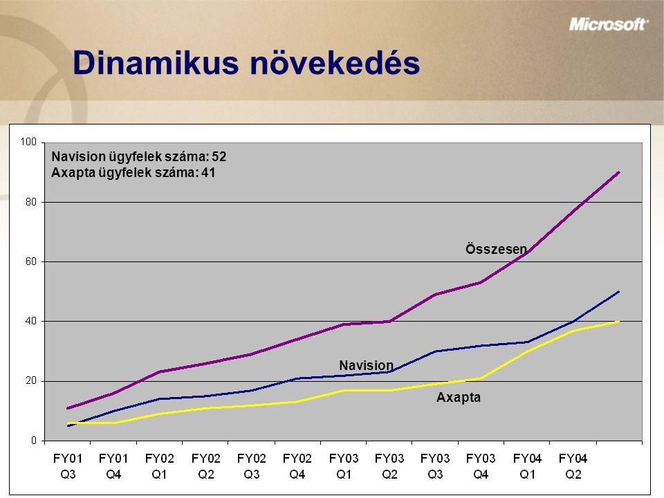 Dinamikus növekedés Axapta Navision Összesen Navision ügyfelek száma: 52 Axapta ügyfelek száma: 41