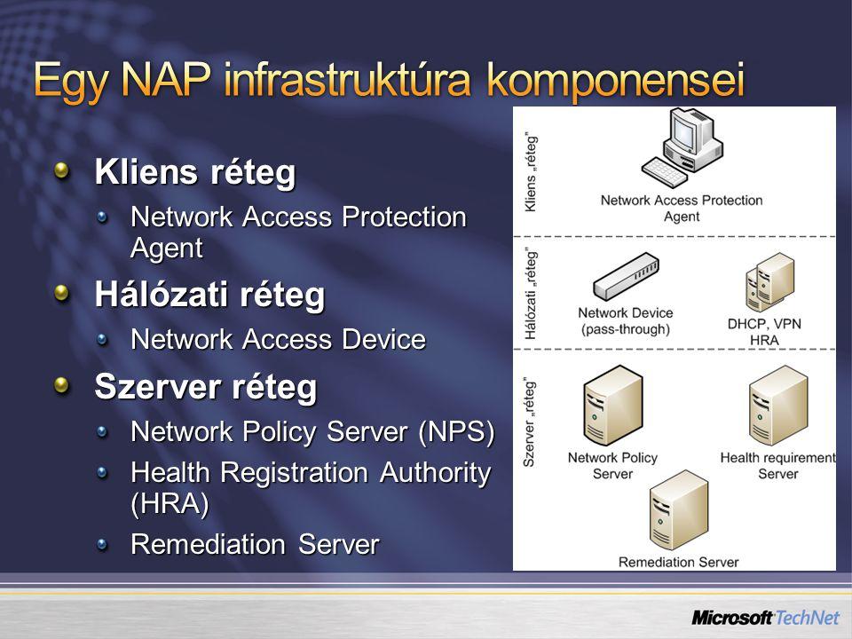 Kliens réteg Network Access Protection Agent Hálózati réteg Network Access Device Szerver réteg Network Policy Server (NPS) Health Registration Author
