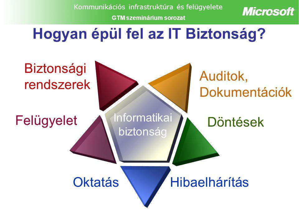 Kommunikációs infrastruktúra és felügyelete GTM szeminárium sorozat Hogyan épül fel az IT Biztonság.