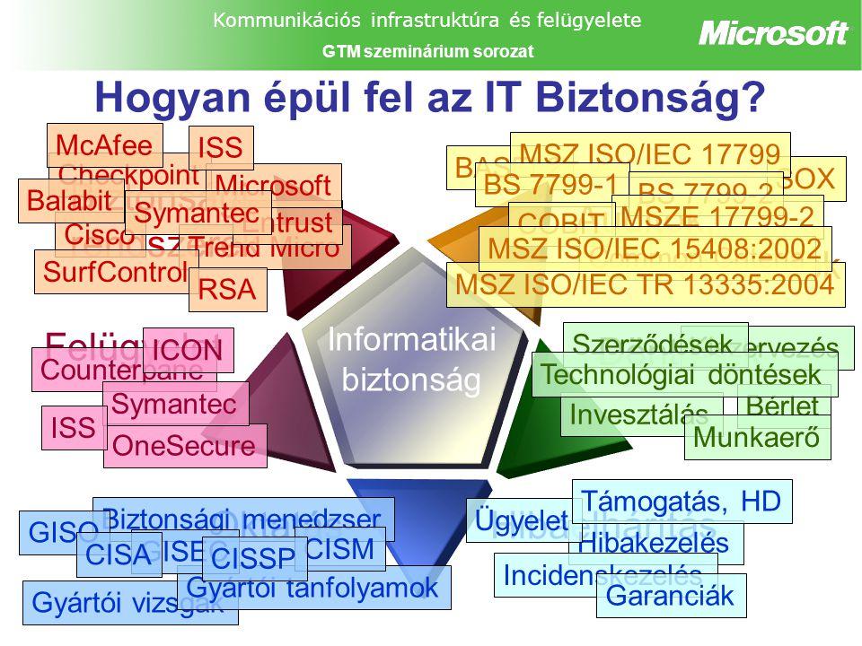 Kommunikációs infrastruktúra és felügyelete GTM szeminárium sorozat BASEL2 SOX Biztonsági rendszerek Trend Micro Entrust Hogyan épül fel az IT Biztonság.