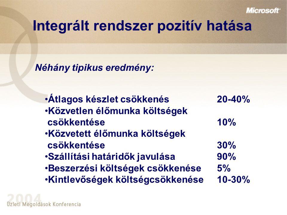 Átlagos készlet csökkenés20-40% Közvetlen élőmunka költségek csökkentése10% Közvetett élőmunka költségek csökkentése30% Szállítási határidők javulása90% Beszerzési költségek csökkenése5% Kintlevőségek költségcsökkenése10-30% Integrált rendszer pozitív hatása