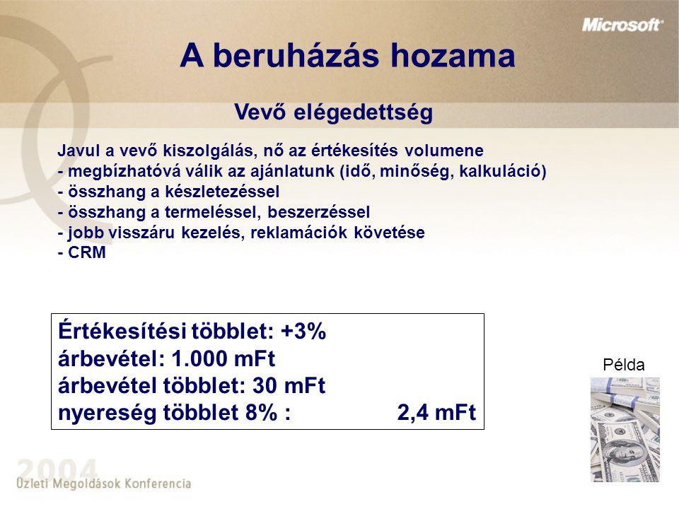 Értékesítési többlet: +3% árbevétel: 1.000 mFt árbevétel többlet: 30 mFt nyereség többlet 8% : 2,4 mFt Vevő elégedettség Javul a vevő kiszolgálás, nő az értékesítés volumene - megbízhatóvá válik az ajánlatunk (idő, minőség, kalkuláció) - összhang a készletezéssel - összhang a termeléssel, beszerzéssel - jobb visszáru kezelés, reklamációk követése - CRM A beruházás hozama Példa