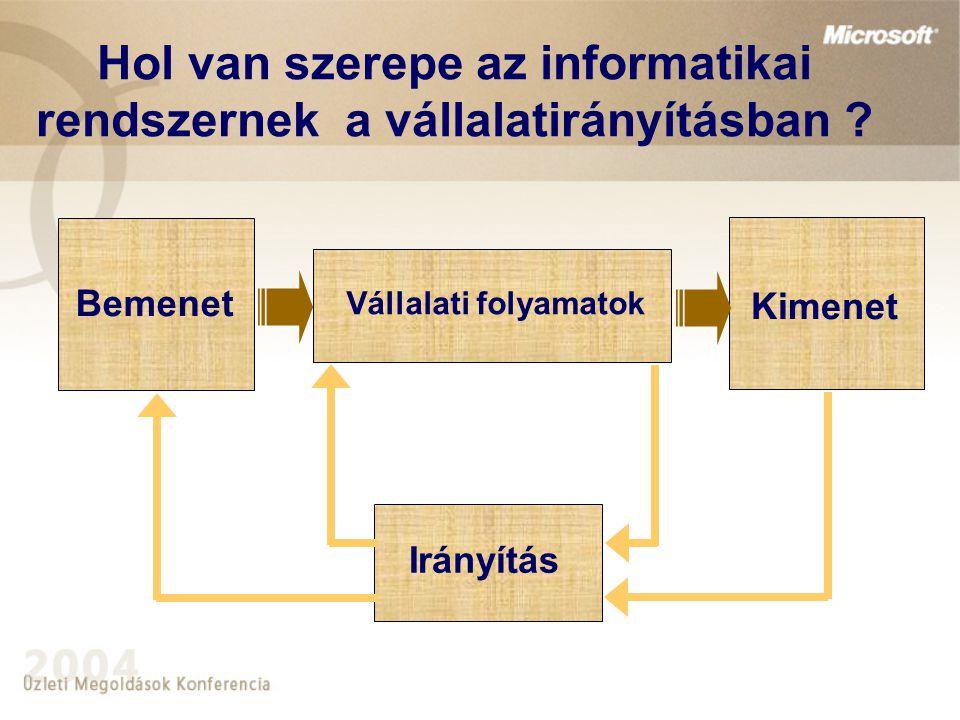 Hol van szerepe az informatikai rendszernek a vállalatirányításban ? Irányítás Bemenet Kimenet Vállalati folyamatok