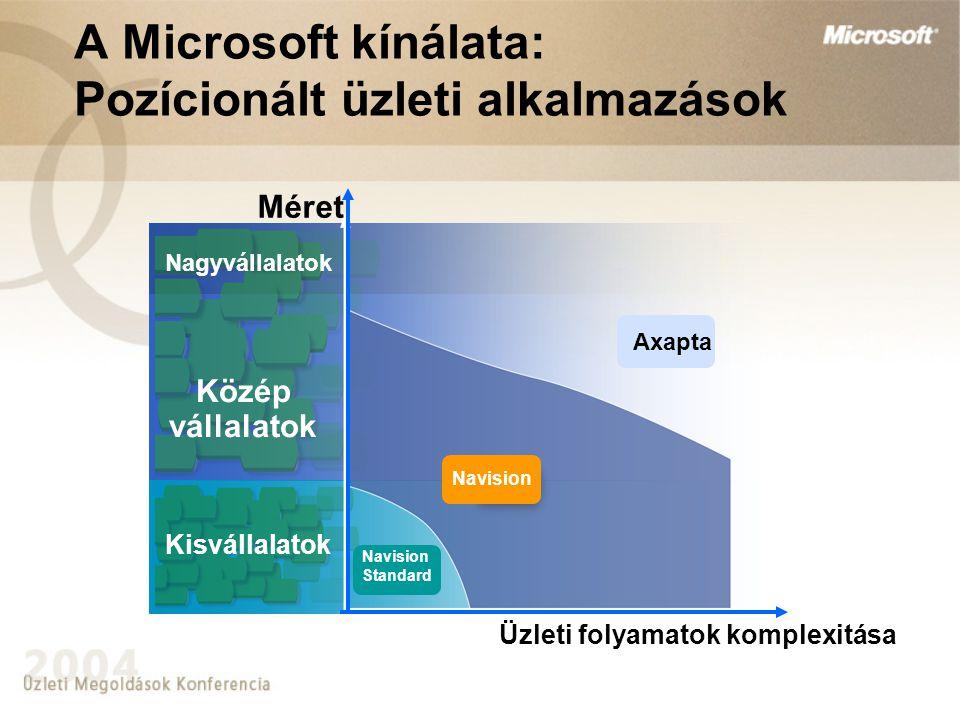 Üzleti folyamatok komplexitása Kisvállalatok Közép vállalatok Nagyvállalatok Méret Navision Axapta Navision Standard A Microsoft kínálata: Pozícionált