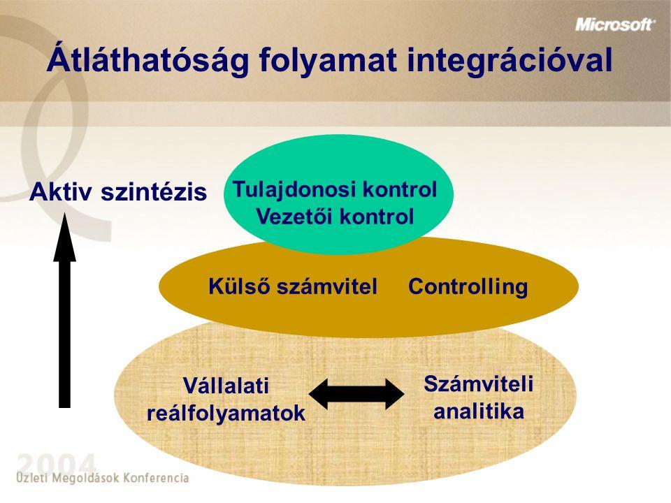 Átláthatóság folyamat integrációval Aktiv szintézis Vállalati reálfolyamatok Számviteli analitika Külső számvitelControlling Tulajdonosi kontrol Vezet