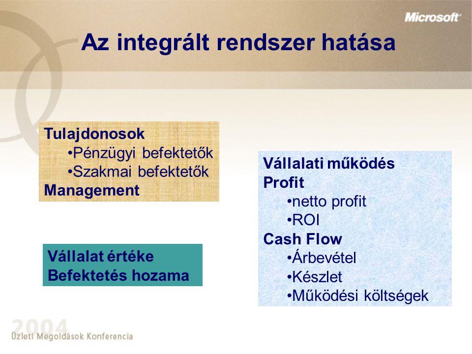 Az integrált rendszer hatása Tulajdonosok Pénzügyi befektetők Szakmai befektetők Management Vállalati működés Profit netto profit ROI Cash Flow Árbevétel Készlet Működési költségek Vállalat értéke Befektetés hozama