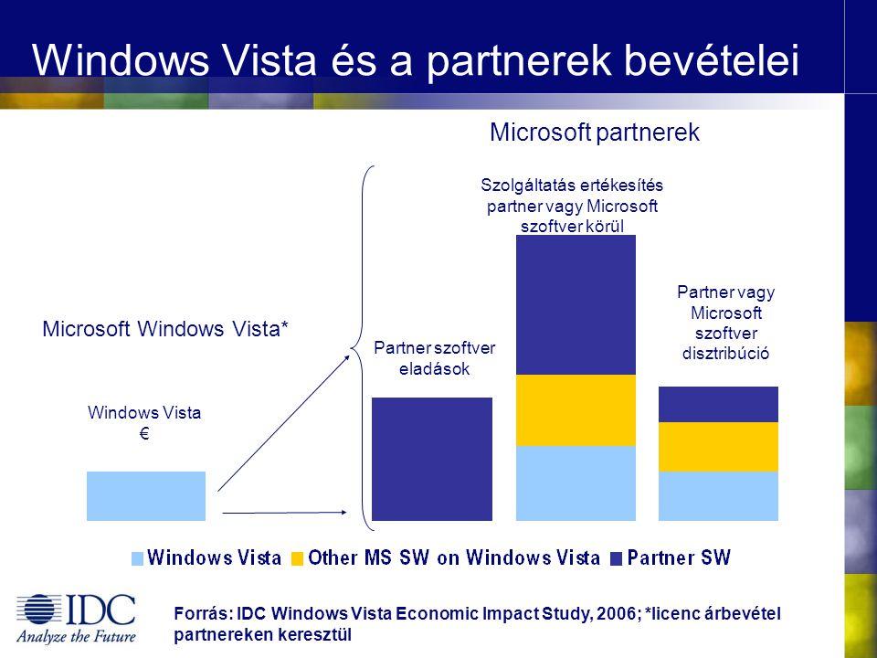 Windows Vista és a partnerek bevételei Forrás: IDC Windows Vista Economic Impact Study, 2006; *licenc árbevétel partnereken keresztül Microsoft Windows Vista* Partner szoftver eladások Microsoft partnerek Partner vagy Microsoft szoftver disztribúció Szolgáltatás ertékesítés partner vagy Microsoft szoftver körül Windows Vista €