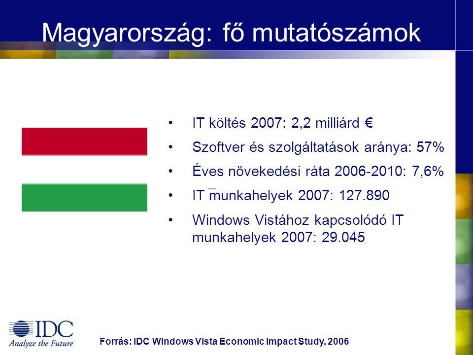 Magyarország: fő mutatószámok IT költés 2007: 2,2 milliárd € Szoftver és szolgáltatások aránya: 57% Éves növekedési ráta 2006-2010: 7,6% IT munkahelyek 2007: 127.890 Windows Vistához kapcsolódó IT munkahelyek 2007: 29.045 Forrás: IDC Windows Vista Economic Impact Study, 2006