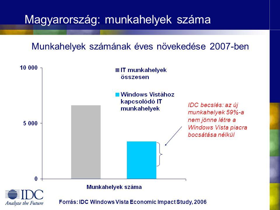 Magyarország: munkahelyek száma Forrás: IDC Windows Vista Economic Impact Study, 2006 IDC becslés: az új munkahelyek 59%-a nem jönne létre a Windows Vista piacra bocsátása nélkül Munkahelyek számának éves növekedése 2007-ben