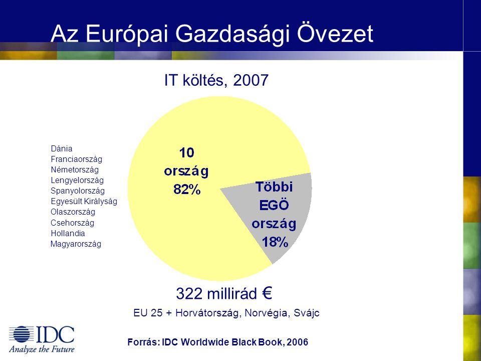 Az Európai Gazdasági Övezet Dánia Franciaország Németország Lengyelország Spanyolország Egyesült Királyság Olaszország Csehország Hollandia Magyarország IT költés, 2007 322 millirád € Forrás: IDC Worldwide Black Book, 2006 EU 25 + Horvátország, Norvégia, Svájc