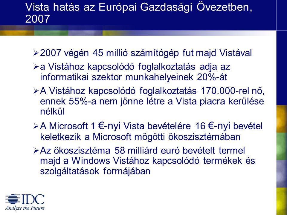 Vista hatás az Európai Gazdasági Övezetben, 2007  2007 végén 45 millió számítógép fut majd Vistával  a Vistához kapcsolódó foglalkoztatás adja az informatikai szektor munkahelyeinek 20%-át  A Vistához kapcsolódó foglalkoztatás 170.000-rel nő, ennek 55%-a nem jönne létre a Vista piacra kerülése nélkül  A Microsoft 1 €-nyi Vista bevételére 16 €-nyi bevétel keletkezik a Microsoft mögötti ökoszisztémában  Az ökoszisztéma 58 milliárd euró bevételt termel majd a Windows Vistához kapcsolódó termékek és szolgáltatások formájában