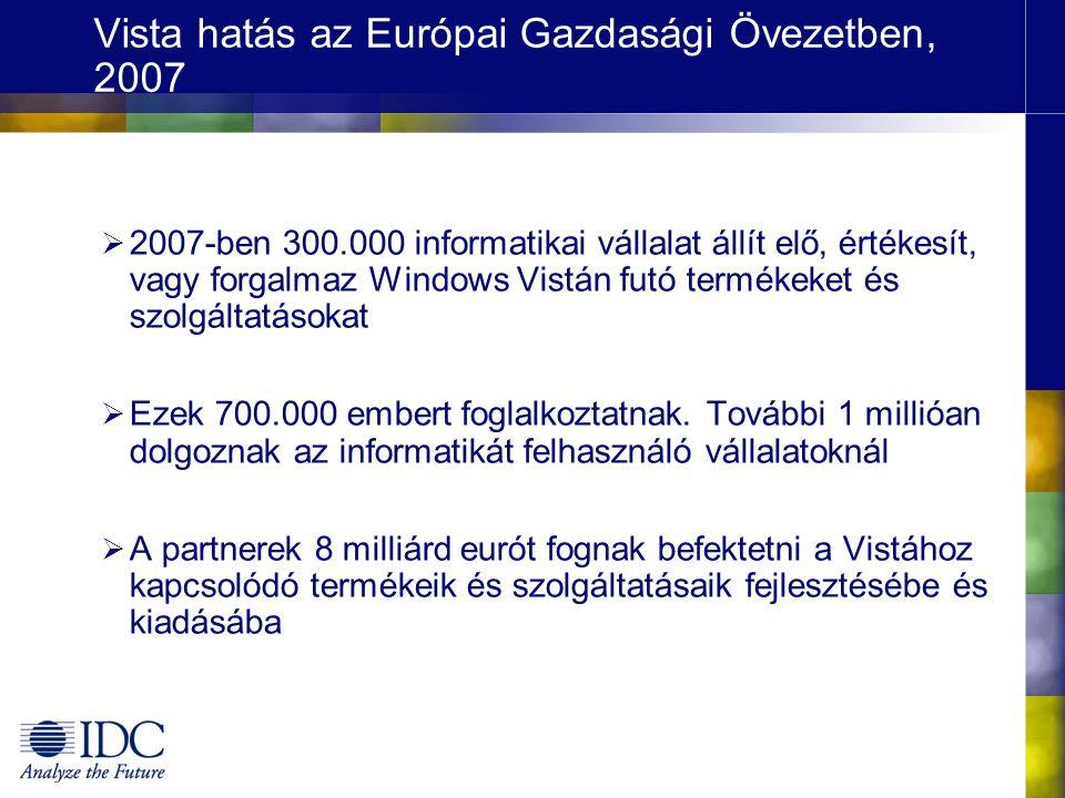 Új licenc eladások világviszonylatban Forrás: IDC Windows Vista Economic Impact Study, 2006 Microsoft kliens op.rendszer előrejelzés