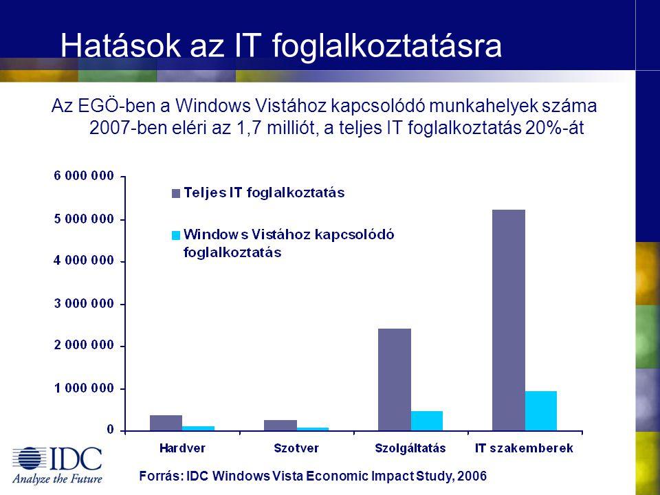 Az EGÖ-ben a Windows Vistához kapcsolódó munkahelyek száma 2007-ben eléri az 1,7 milliót, a teljes IT foglalkoztatás 20%-át Hatások az IT foglalkoztatásra Forrás: IDC Windows Vista Economic Impact Study, 2006