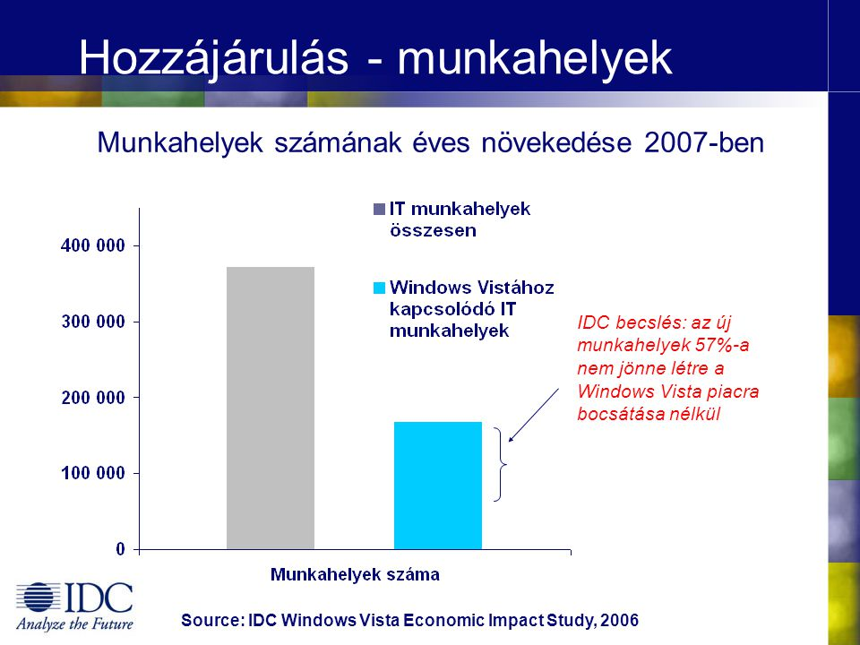 Hozzájárulás – IT forgalom Source: IDC Windows Vista Economic Impact Study, 2006 A Microsoft Windows Vistából származó 1 € árbevételéhez 2007-ben, a Microsoft ökoszisztéma cégei 16,72 € árbevételre tehetnek szert