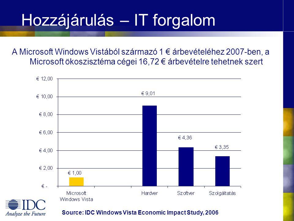 Hozzájárulás – IT forgalom Forrás: IDC Windows Vista Economic Impact Study, 2006 Az ökoszisztéma árbevétele egy eurónyi Microsoft Windows Vista értékesítés mellett 2007-ben
