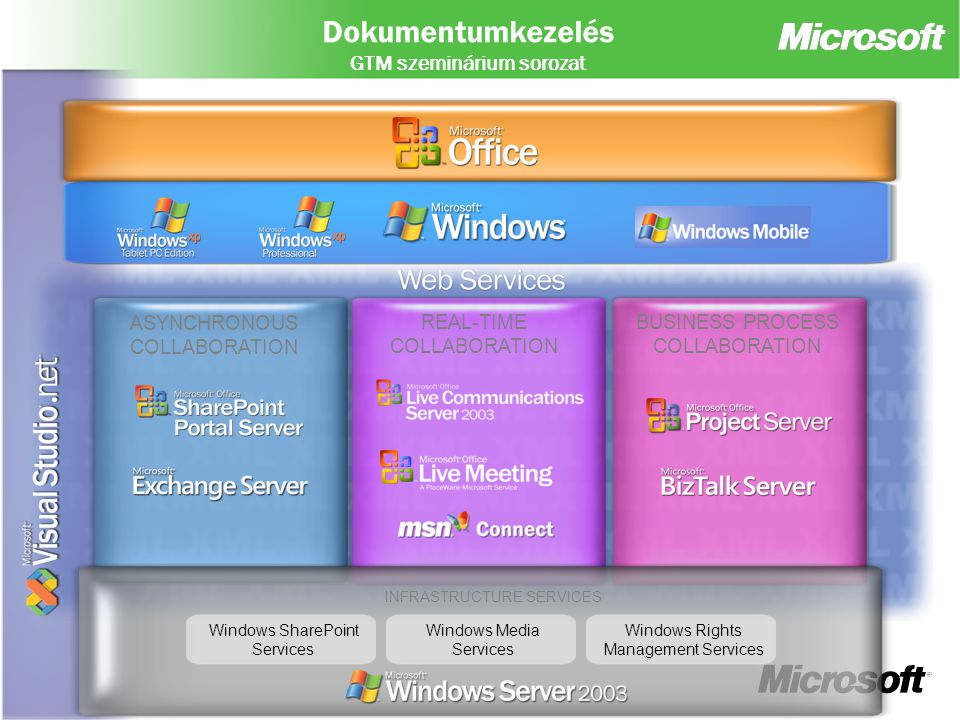Dokumentumkezelés GTM szeminárium sorozat ASYNCHRONOUS COLLABORATION REAL-TIME COLLABORATION BUSINESS PROCESS COLLABORATION INFRASTRUCTURE SERVICES Windows SharePoint Services Windows Media Services Windows Rights Management Services