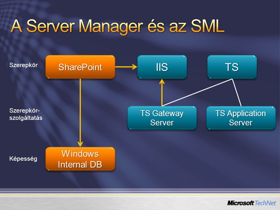 IISIIS SharePoint TSTS TS Gateway Server TS Application Server Windows Internal DB Szerepkör Szerepkör- szolgáltatás Képesség