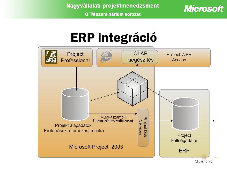 Nagyvállalati projektmenedzsment GTM szeminárium sorozat ERP integráció Ütemezés és változásai Munkaszámok