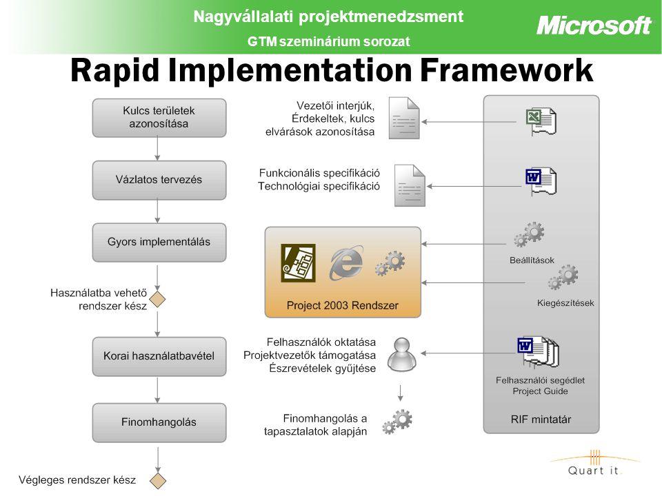 Nagyvállalati projektmenedzsment GTM szeminárium sorozat Rapid Implementation Framework