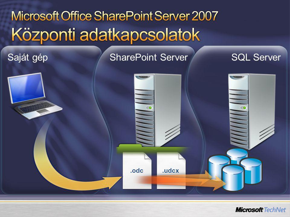 Saját gépSharePoint ServerSQL Server.odc.udcx