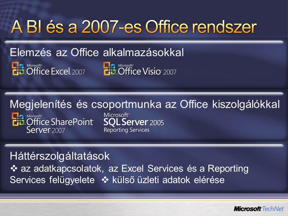Elemzés az Office alkalmazásokkalMegjelenítés és csoportmunka az Office kiszolgálókkalHáttérszolgáltatások  az adatkapcsolatok, az Excel Services és a Reporting Services felügyelete  külső üzleti adatok elérése