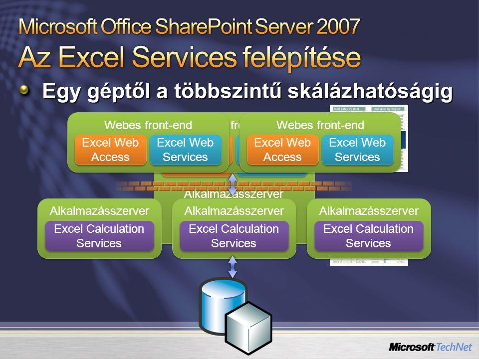 Egy géptől a többszintű skálázhatóságig Webes front-end Alkalmazásszerver Webes front-end Alkalmazásszerver Excel Web Access Excel Web Services Excel