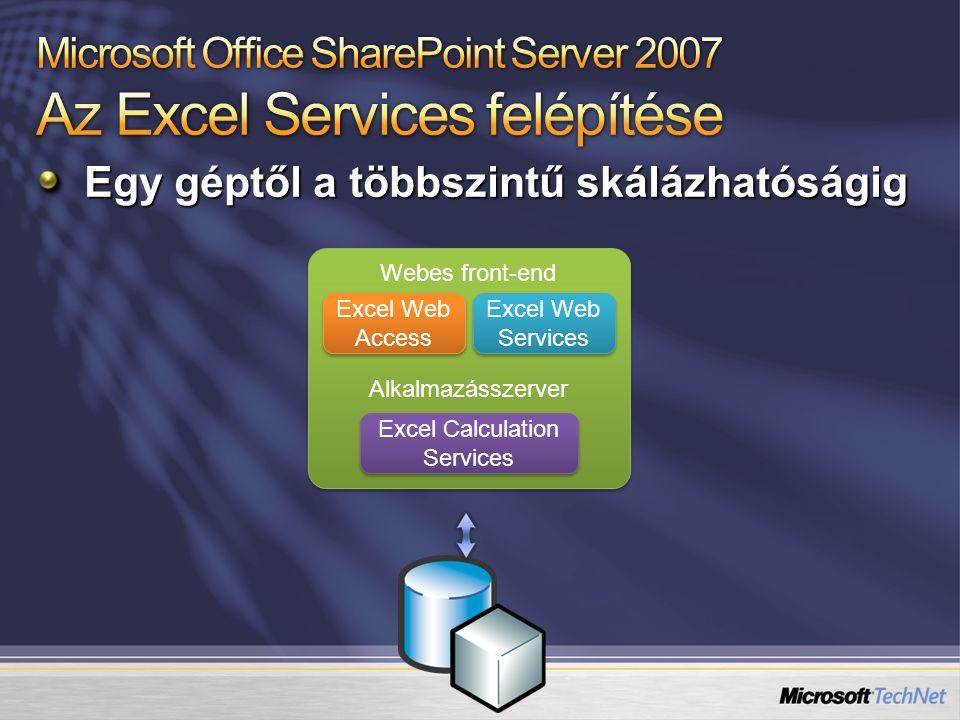 Egy géptől a többszintű skálázhatóságig Webes front-end Alkalmazásszerver Webes front-end Alkalmazásszerver Excel Web Access Excel Web Services Excel Calculation Services