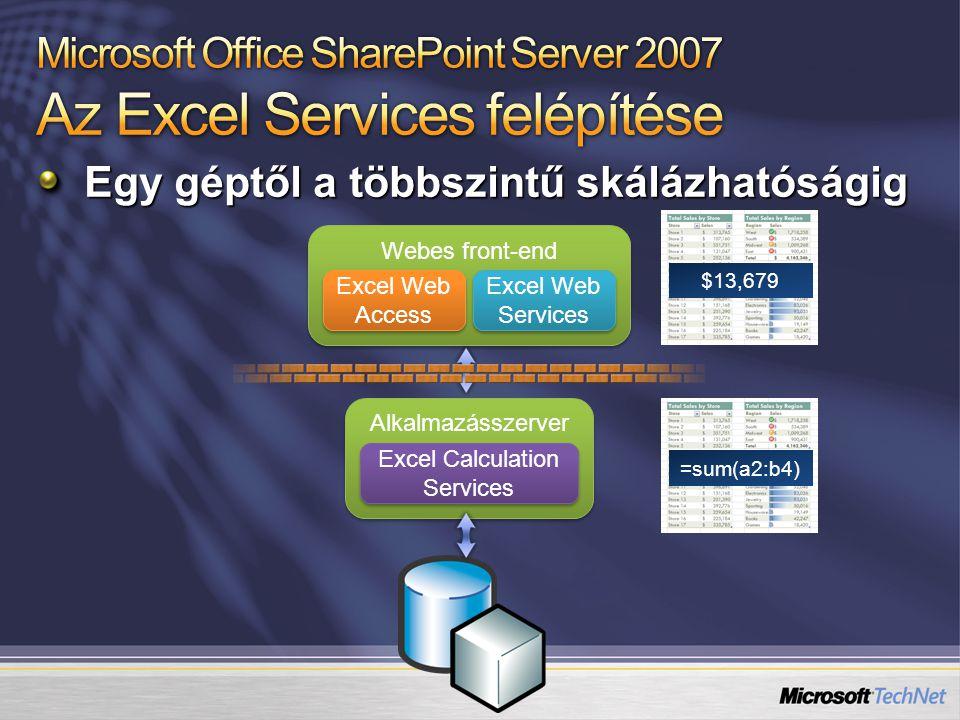 Egy géptől a többszintű skálázhatóságig Alkalmazásszerver Excel Calculation Services Webes front-end Excel Web Access Excel Web Services =sum(a2:b4)$13,679