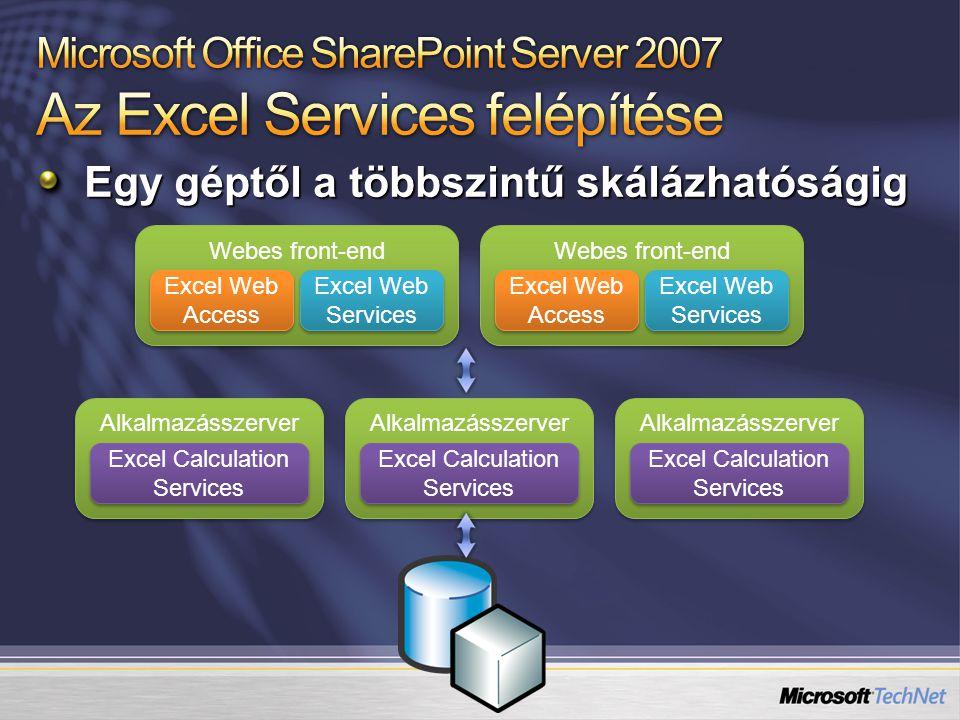 Egy géptől a többszintű skálázhatóságig Alkalmazásszerver Excel Calculation Services Webes front-end Excel Web Access Excel Web Services Alkalmazássze