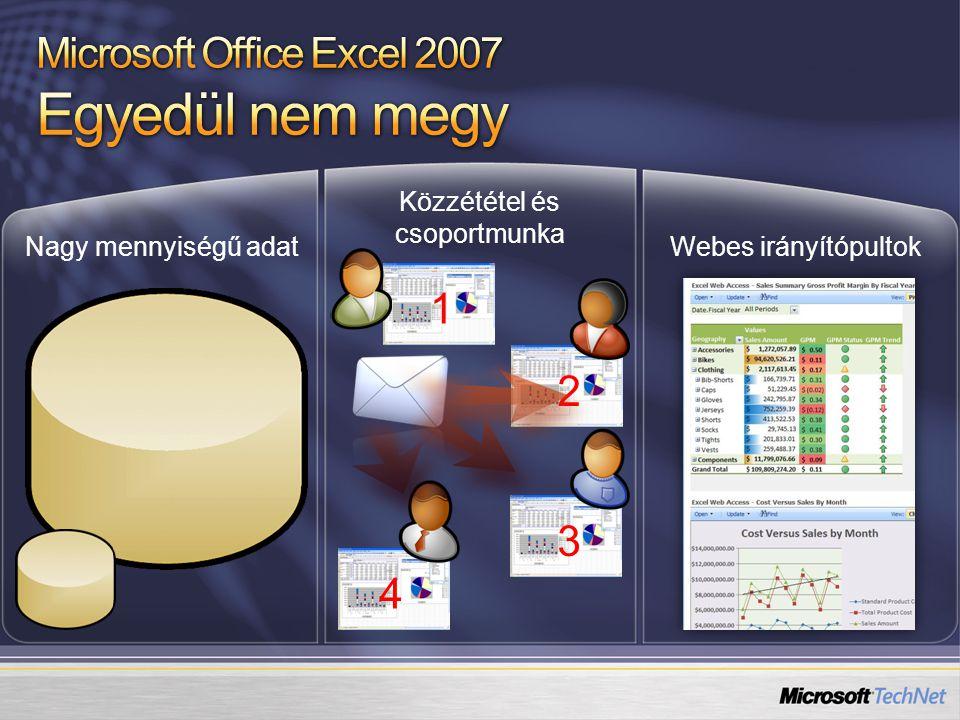 4 3 2 1 Nagy mennyiségű adat Közzététel és csoportmunka Webes irányítópultok