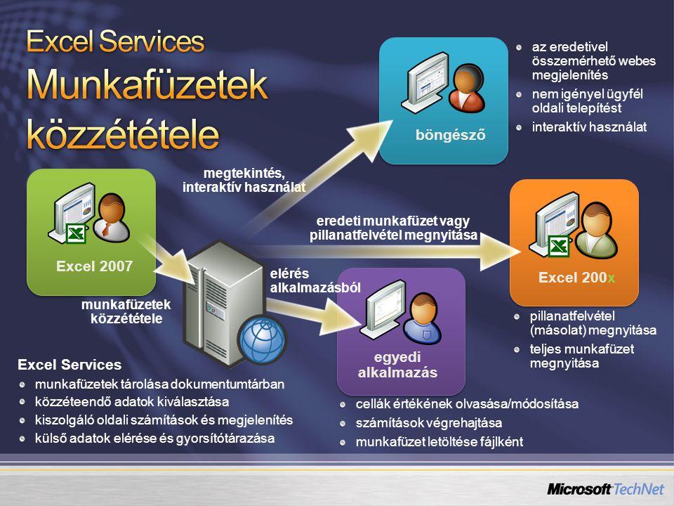 Excel kimutatások, diagramok közzététele Excel Services segítségével