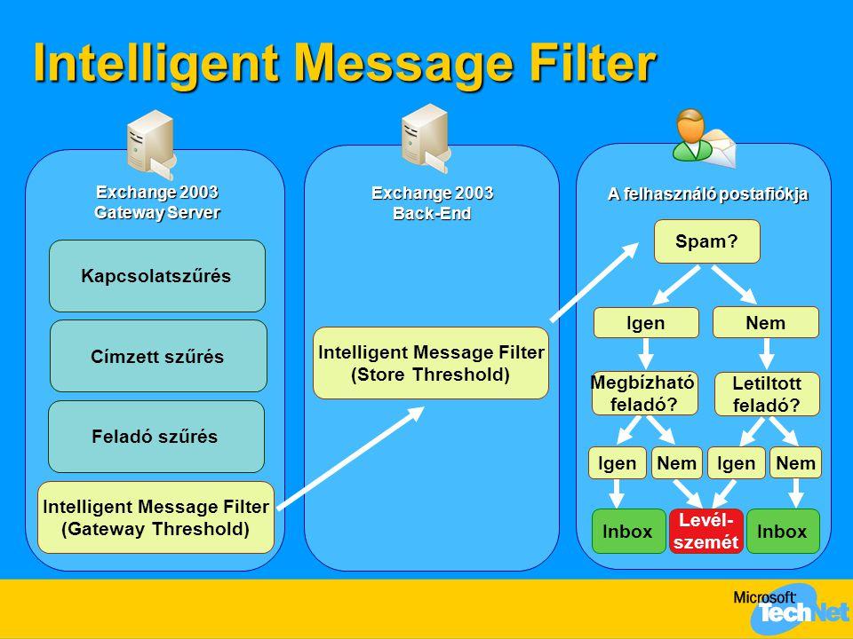 Intelligent Message Filter Exchange 2003 Gateway Server Exchange 2003 Back-End A felhasználó postafiókja Spam? Kapcsolatszűrés Címzett szűrés Feladó s