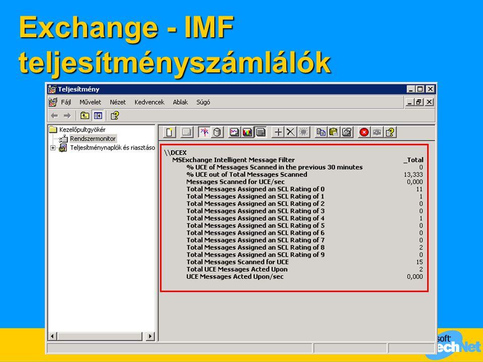 Exchange - IMF teljesítményszámlálók