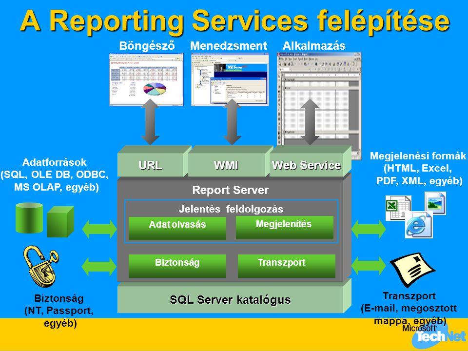 SQL Server katalógus Report Server A Reporting Services felépítése Transzport (E-mail, megosztott mappa, egyéb) Biztonság (NT, Passport, egyéb) Biztonság Adatforrások (SQL, OLE DB, ODBC, MS OLAP, egyéb) Megjelenési formák (HTML, Excel, PDF, XML, egyéb) Jelentés feldolgozás BöngészőMenedzsmentAlkalmazás URLWMI Web Service Adat olvasás Megjelenítés